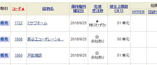 【つなぎ売り】2018年9月一般信用の売り在庫状況 SBI証券14目(最終日)(クロス取引)