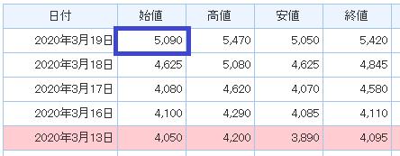 クロス取引で1撃7万円のミスをしました(日興証券ー指値編)