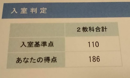【小1】SAPIX入塾テストに合格。勉強してきたこと等紹介【偏差値64】